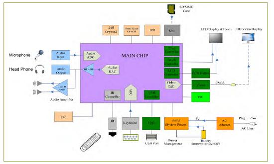 texet Tablet schematic